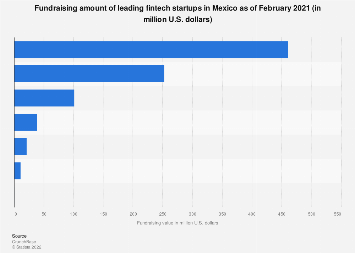 Mexico: fundraising amount of selected fintechs 2018