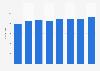 Seyfarth Shaw - number of lawyers 2015-2018