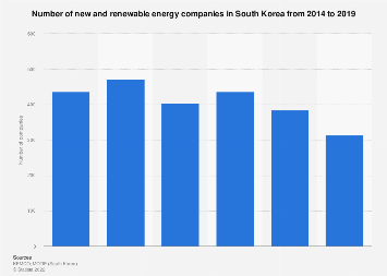 New and renewable energy company number South Korea 2014-2017