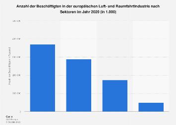 Beschäftigte in der europäischen Luft- und Raumfahrtindustrie nach Sektoren 2017