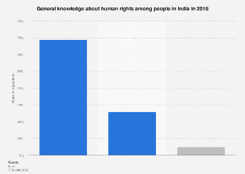 India: general knowledge about human rights 2018 | Statista