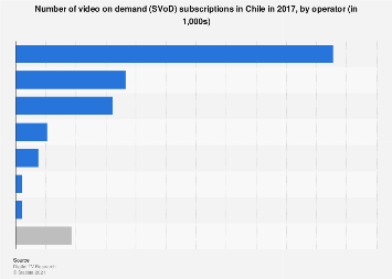 Chile: number of SVoD subscriptions 2017, by operator