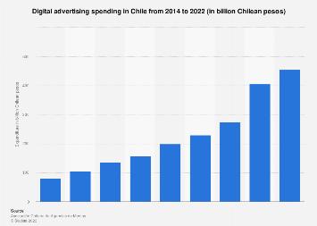 Chile: online advertising spending 2015-2017
