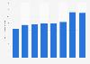 Quinn Emanuel - gross revenue 2015-2018