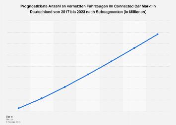 Anzahl an vernetzten Fahrzeugen im Connected Car Markt in Deutschland 2017-2023