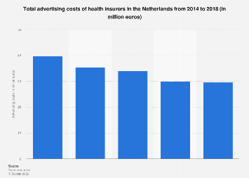 Advertising costs of health insurers in the Netherlands 2014-2017