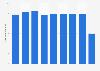 Autobacs Seven's oil and batteries net sales FY 2012-2018