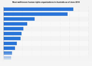 Most known human rights organizations Australia 2018