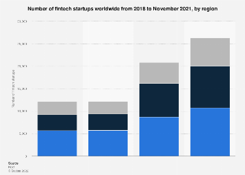 Number of Fintech startups worldwide 2018, by region