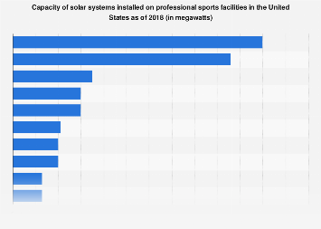 U.S. installed capacity of solar power at professional sports arenas 2018