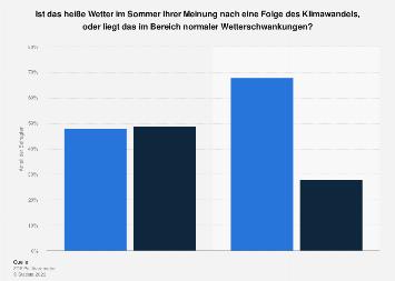 Umfrage zur Hitzewelle als Folge des Klimawandels 2018