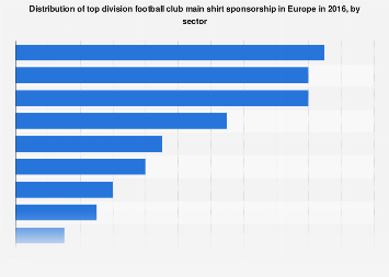 Europe: top division football club shirt sponsorship breakdown 2016, by sector