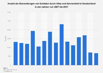 Behandlungen von Schäden durch Hitze und Sonnenlicht in Deutschland bis 2016