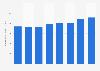 Seyfarth Shaw - revenue per lawyer 2015-2018