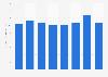 Quinn Emanuel - revenue per lawyer 2015-2018