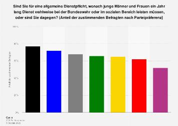 Meinung zur Einführung einer Dienstpflicht für junge Menschen in Deutschland 2018
