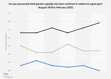 Perceptions on the gender pay gap in Britain in 2018, by gender