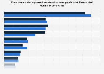 Cuota de mercado mundial de proveedores de aplicaciones para cloud 2015-2016
