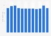 Finnegan - gross revenue 2015-2017