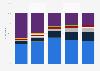 IaaS de nube pública: cuota de mercado mundial por proveedor 2015-2017
