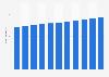 Average shop floor surface of retailers in Belgium 2008-2018