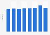 Finnegan - revenue per lawyer 2015-2017