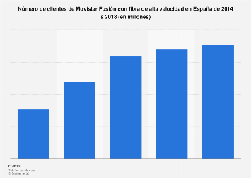 Clientes de Movistar Fusión con fibra de alta velocidad en España 2014-2018