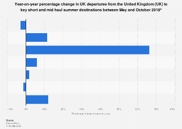 UK holiday travel: change in travel to key summer destinations 2018