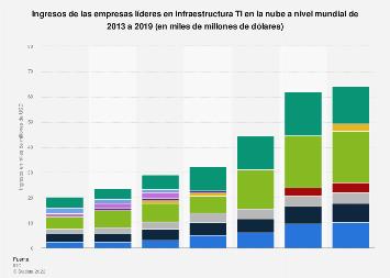 Infraestructura TI en la nube: ingresos mundiales por proveedor 2013-2018