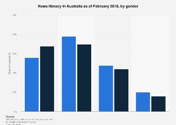 Understanding news Australia 2018 by gender