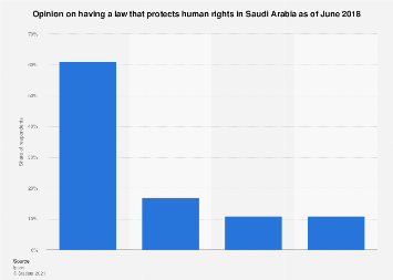 Perceived importance of having a human rights law Saudi Arabia 2018