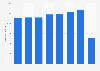 Operating revenue of Color Line 2013-2017