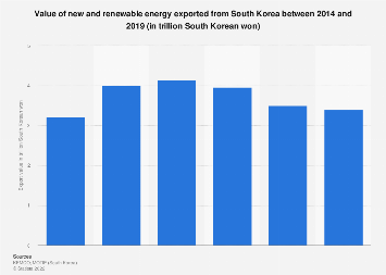 New and renewable energy export value South Korea 2014-2017