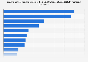 Leading seniors housing owners in the U.S. 2019, by number of properties