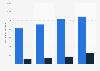 Gross ticket revenue of Hurtigruten 2013-2016, by segment