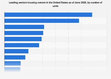 Leading seniors housing owners in the U.S. 2019, by number of units
