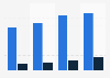 Net ticket revenue of Hurtigruten 2013-2016, by segment