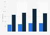 Net ticket revenue per PCN of Hurtigruten 2013-2016, by segment