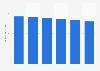 Anzahl der Shoppingtrips im FMCG-Segment der Haushalte in Deutschland bis 2018