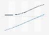 Prognose der Nutzerzahlen von eHealth Diabetes-Produkten nach Segmenten in Italien 2016-2022