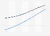 Prognose der Nutzerzahlen von eHealth Diabetes-Produkten nach Segmenten in den USA 2016-2022