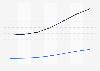 Prognose der Nutzerzahlen von eHealth Bluthochdruck-Produkten nach Segmenten in Italien 2016-2022