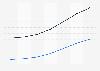Prognose der Nutzerzahlen von eHealth Bluthochdruck-Produkten nach Segmenten in den USA 2016-2022
