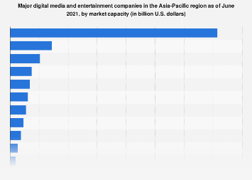 Chart: The World's Largest Media Companies | Statista