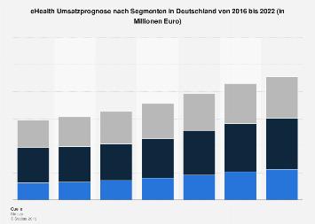 eHealth Umsatzprognose nach Segmenten in Deutschland 2016-2022