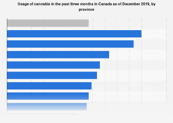 Share of Canadian cannabis users in the past 3 month by province 2018