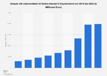 Umsatz mit Lebensmitteln im Online-Handel in Deutschland bis 2018