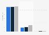 Anzahl der Besucher der Shows am Broadway nach Genre bis 2019