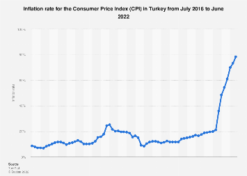 Monthly inflation rate (CPI) in Turkey 2016-2018