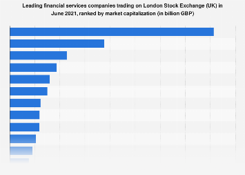 London Stock Exchange (UK) trading: largest financial services companies 2019